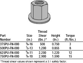Hex Nuts Flanged