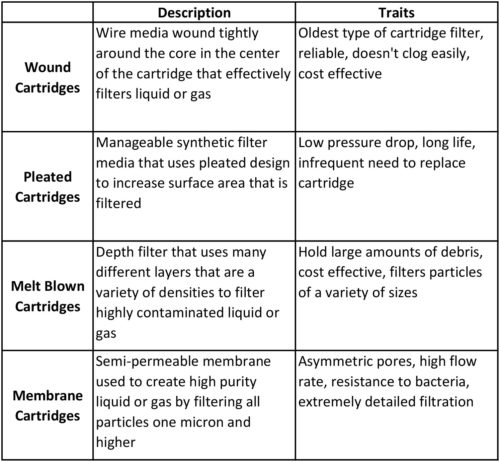 Information Chart On Cartridge Filter Types And Traits